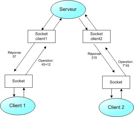 Introduction aux sockets for Architecture client serveur