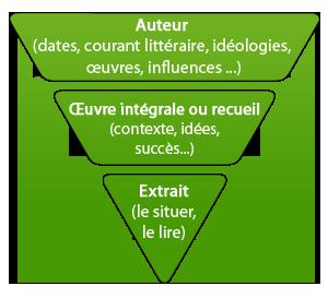 dissertation methode francais