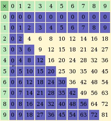 La multiplication partie 2 2 nombres et op rations for Apprendre les tables de multiplication en ligne