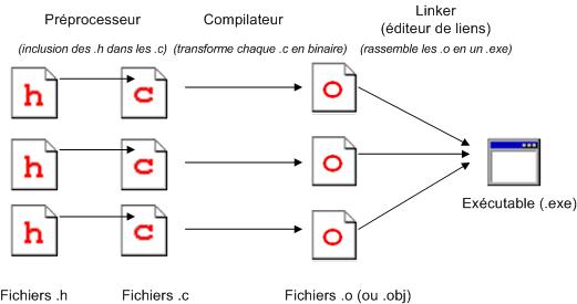 La programmation modulaire apprenez programmer en c Compilation c