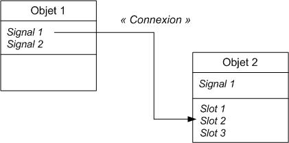 Des signaux et des slots