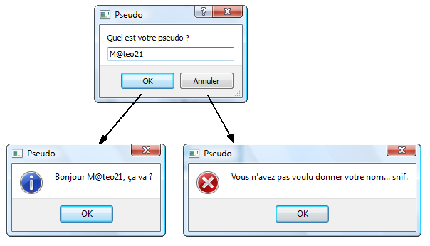 Schéma des possibilités de réaction du programme getText