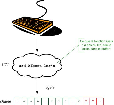 Lecture du buffer du clavier avec débordement
