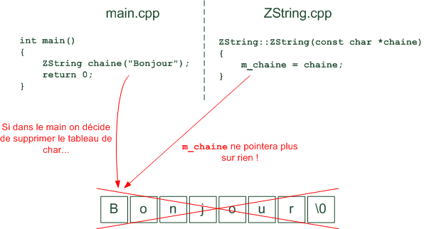 Schema constructeur ZString