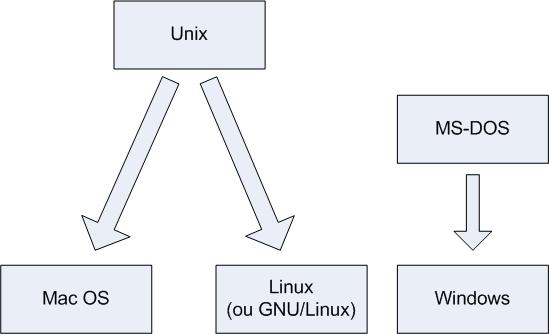 Origine des systèmes d'exploitation
