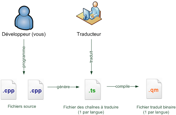 Schema de la traduction