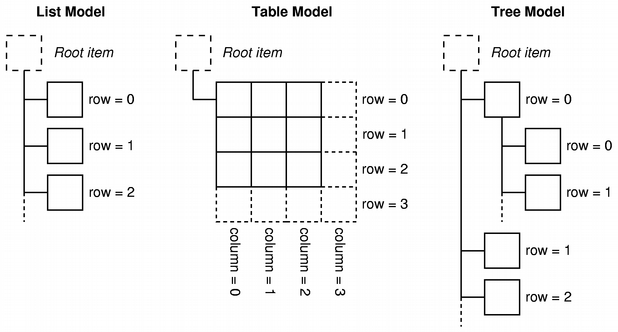 Différents modèles possibles