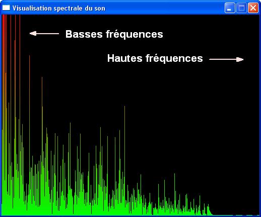 La visualisation des fréquences d'un son
