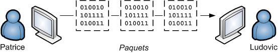 Paquets sur le réseau