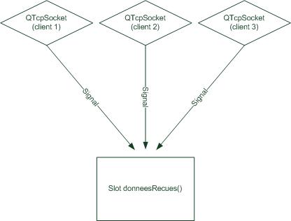 Plusieurs signaux connectés à un slot