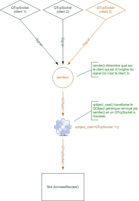 Sélection du signal et retransformation en QTcpSocket