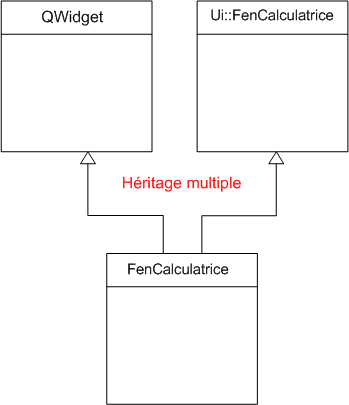 Héritage multiple