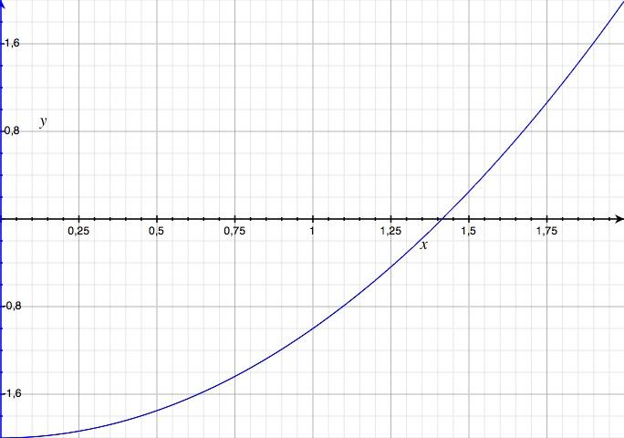 graphe de x^2 - 2 entre 0 et 2