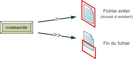 Flux vers des fichiers