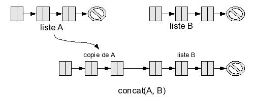 concaténation de listes