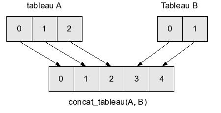 concaténation de tableaux