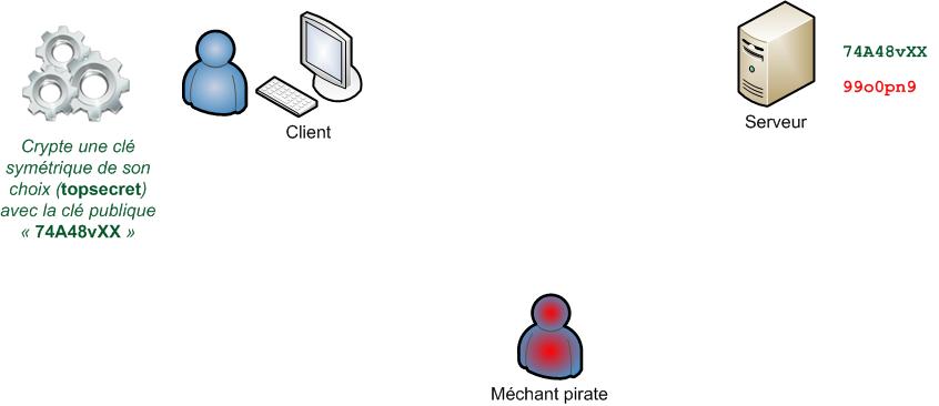 Création de clé symétrique et chiffrement par le client