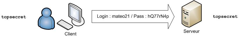 Le client peut envoyer son login et son mot de passe de manière sécurisée