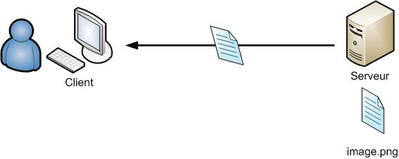 Récupération d'un fichier situé sur un ordinateur distant