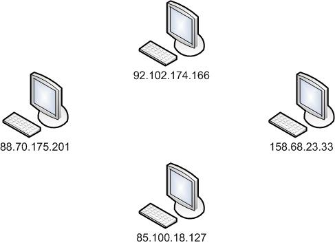Les ordinateurs sont identifiés sur le réseau par leur adresse IP