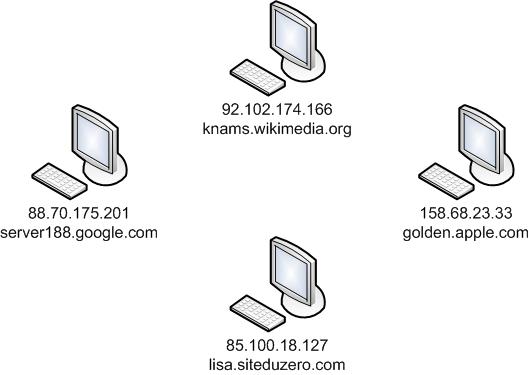 Les hostnames sont équivalents aux IP