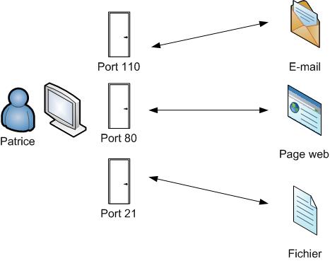Les ports d'accès à un ordinateur