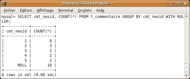 WITH ROLLUP ajoute une ligne qui contient le résultat de la fonction d'aggrégation sur le groupe 'supérieur'