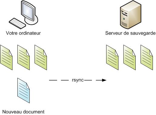 rsync permet d'effectuer une sauvegarde incrémentielle rapide et efficace