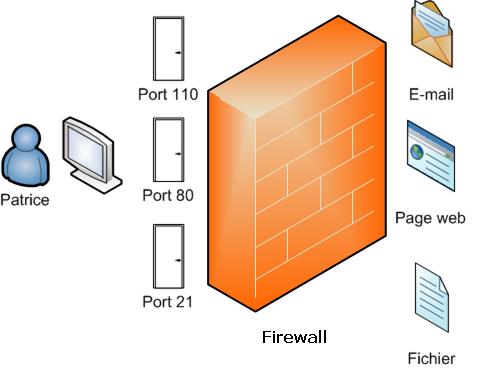 Un pare-feu (ou firewall) permet de bloquer l'accès à certains ports