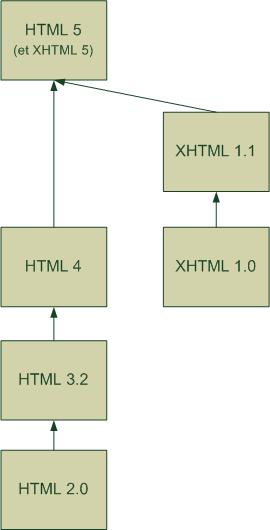 Historique XHTML