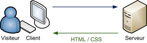 Le serveur envoie du HTML et du CSS au client