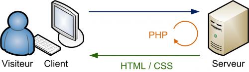 PHP décide ce qui va être affiché sur la page web envoyée au visiteur