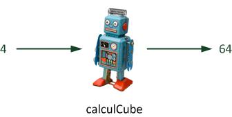 Calcul du cube