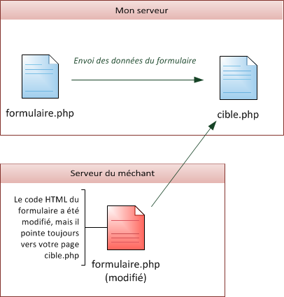 formulaire php