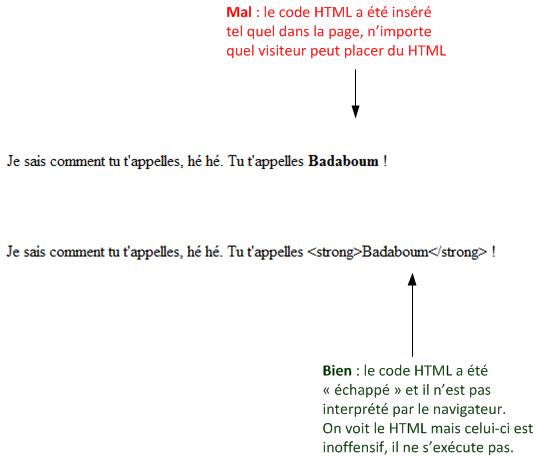 Éviter la faille XSS en échappant le HTML