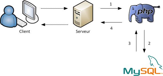 Communication entre PHP et MySQL