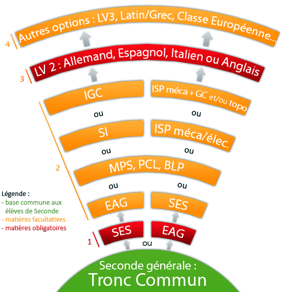 Schéma représentant les options disponibles pour une Seconde Générale.