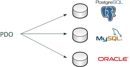 PDO permet de se connecter à n'importe quel type de base de données