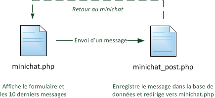 Organisation des pages du mini-chat