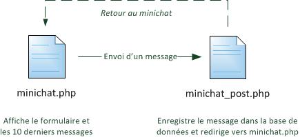 Organisation des pages du mini-chat