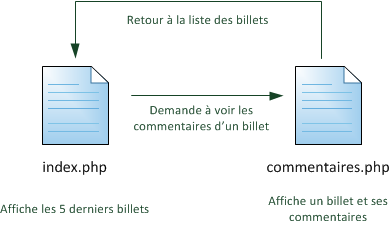 Structure des pages du blog