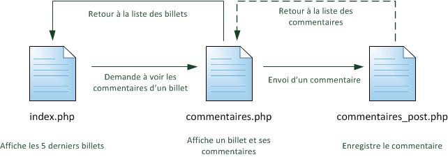 Structure des pages avec ajout de commentaires