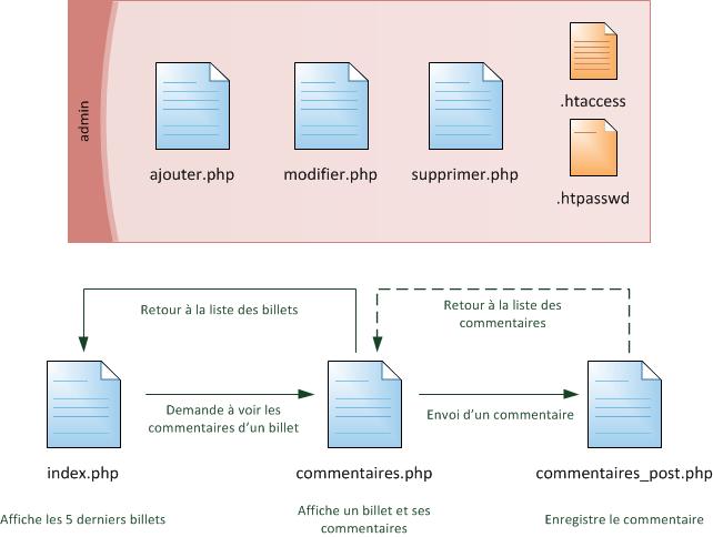Structure des pages avec admin