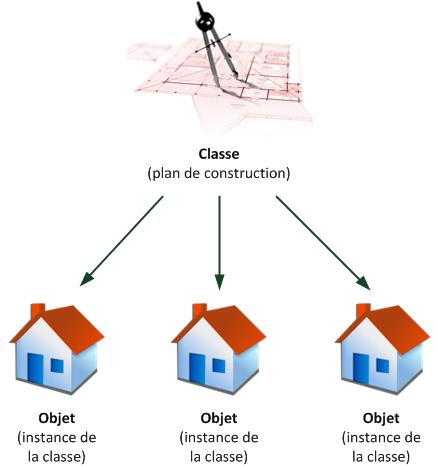 Une classe décrit comment créer des objets d'un certain type