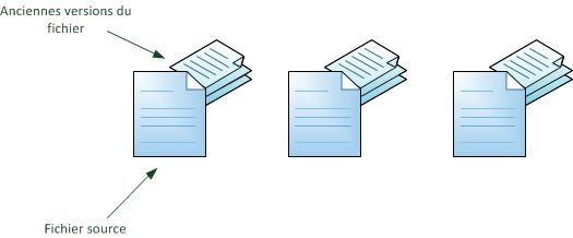 Anciennes versions des fichiers