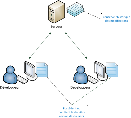 Logiciel de gestion de versions centralisé.