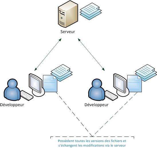Logiciel de gestion de versions distribué avec serveur.