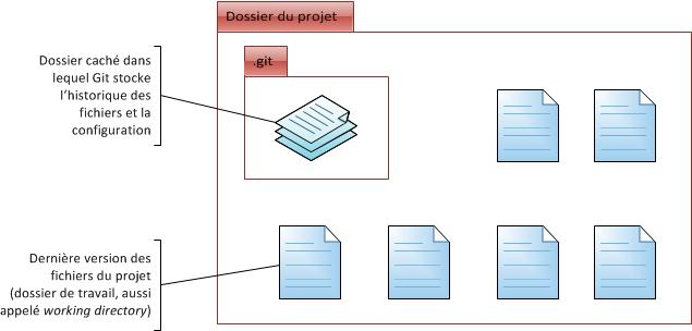 Dossier de travail de Git