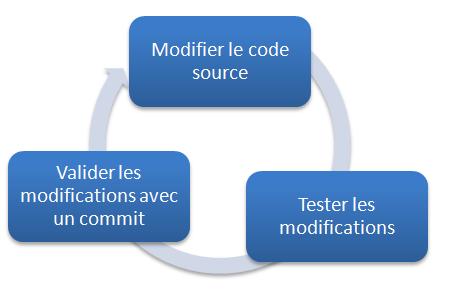 Cycle de développement avec Git