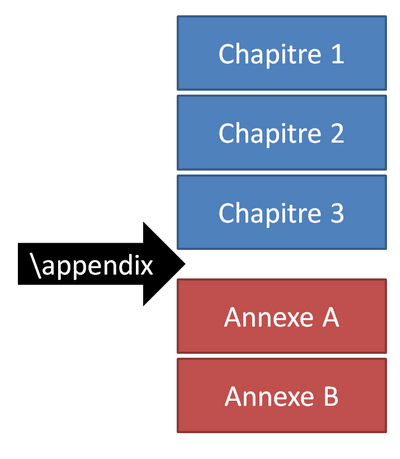 Utilisation de la commande \textbackslash{appendix}